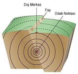 deprem oluşumu